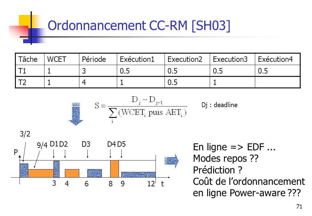 Ordonnancement CC-RM [SH03]